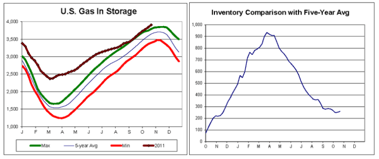 Daily Energy Report - U.S. Gas in Storage