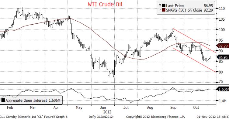 Daily Energy Report WTI Crude Oil