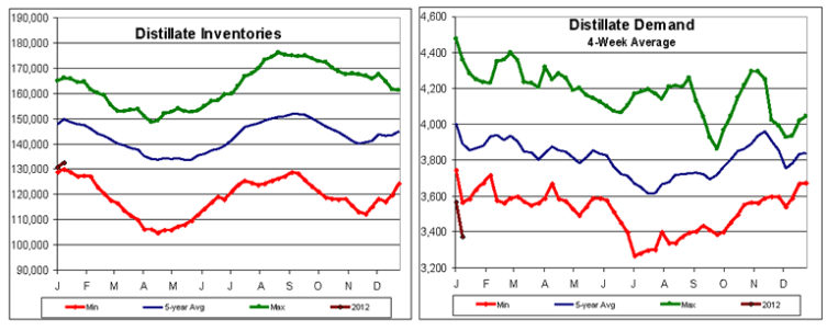 Distillate Inventories