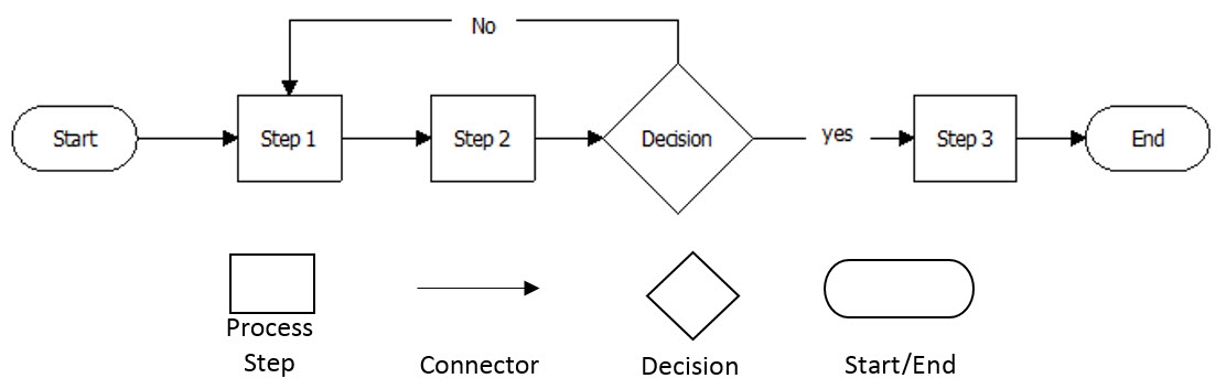 Getting Started with Process Mapping - CM 2017