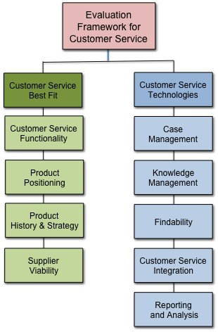 Framework for Evaluating Customer Service Software Products Forum