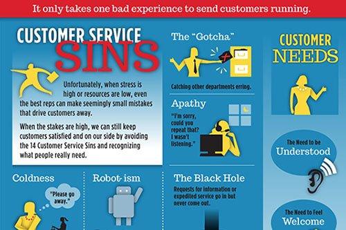 Customer Service Skills Training Program
