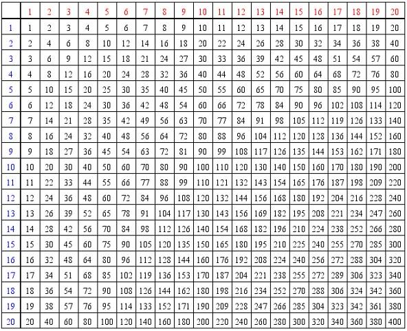 Base 10 Multplication table - multiplication table