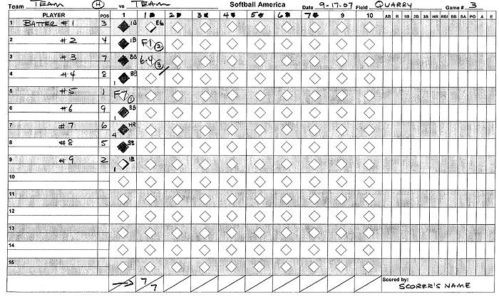 Understanding Baseball / Softball Scoring - Softball America