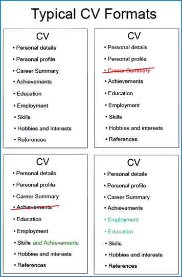 cv versus resume cv vs resume the difference and when to use which typical cv layouts