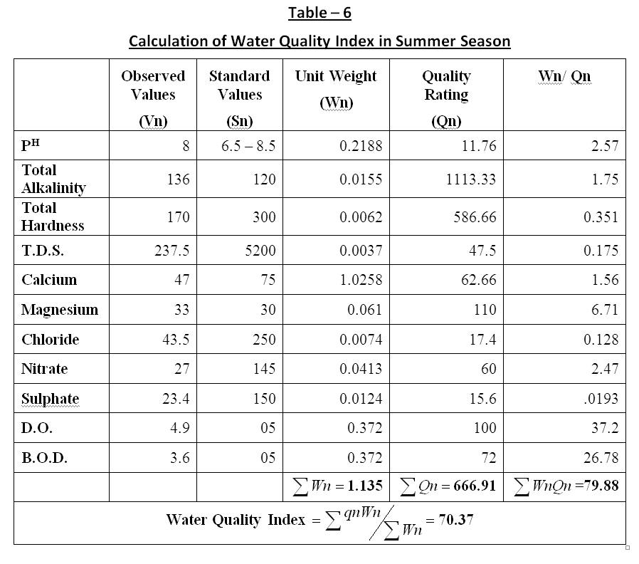 Water Quality Index (WQI) of Pariyej Lake Dist Kheda-Gujarat