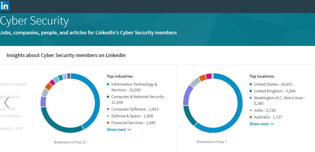 Best 160 Cybersecurity Groups On LinkedIn CyberDB