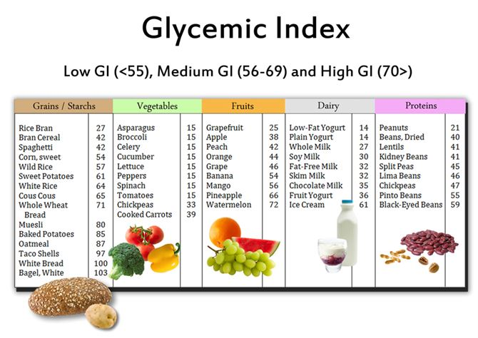 The Glycemic Index Chart - Photo - Cybereport