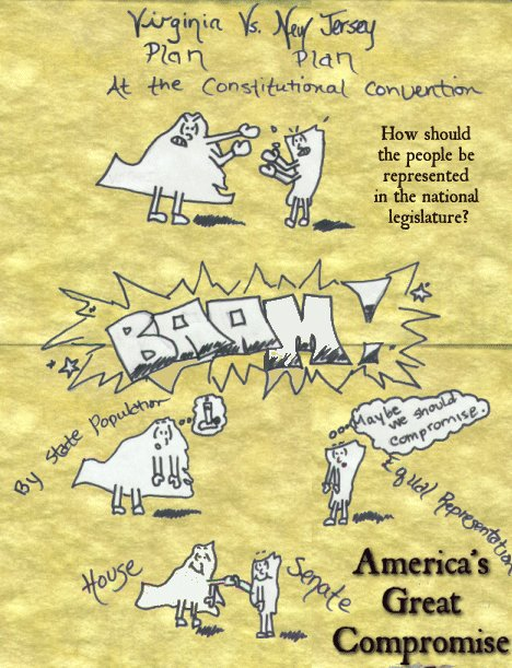 Lesson Plan Simulating the Constitutional Convention of 1787