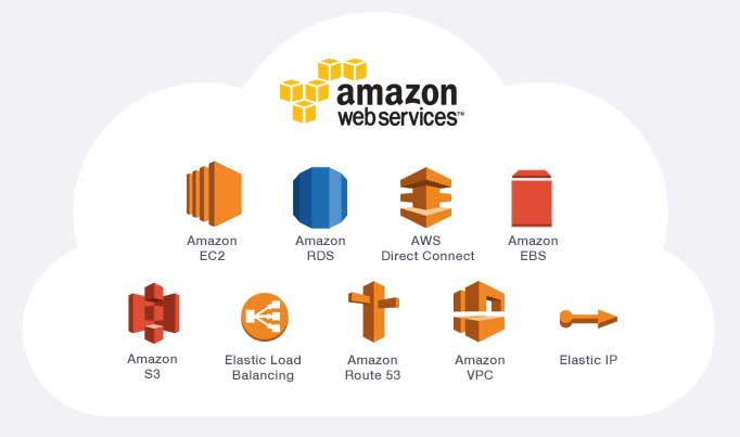 Amazon Web Services (AWS) is now an $8 Bn-a-year cloud-computing - aws