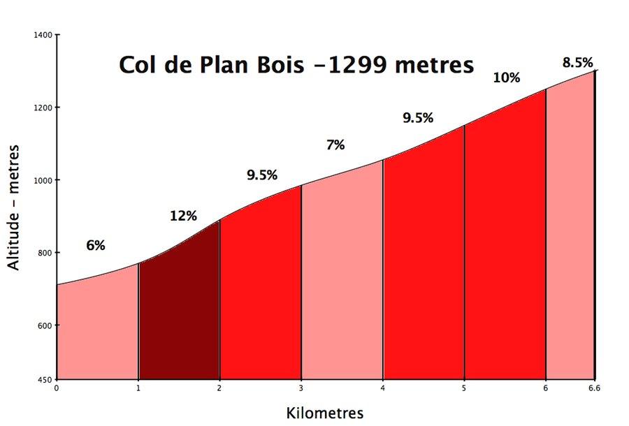 Col de la Croix Fry via Col de Plan Bois ~ Plan Portail Bois