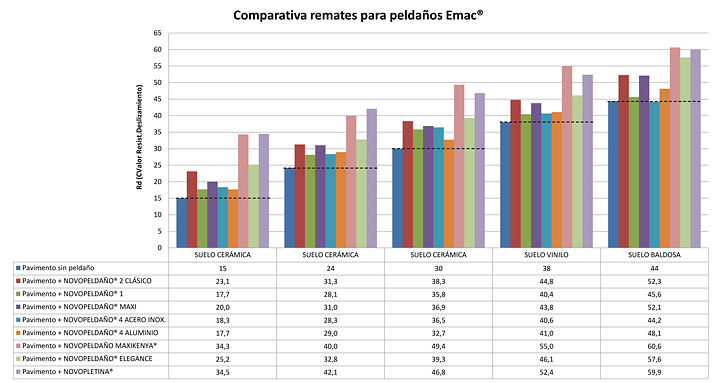 Comparativa remates para peldaños Emac