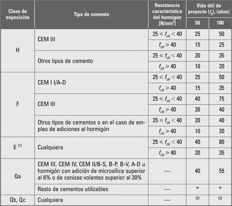Recubrimientos mínimos para las clases específicas de exposición (EHE-08 Tabla 37.2.4.1.c)