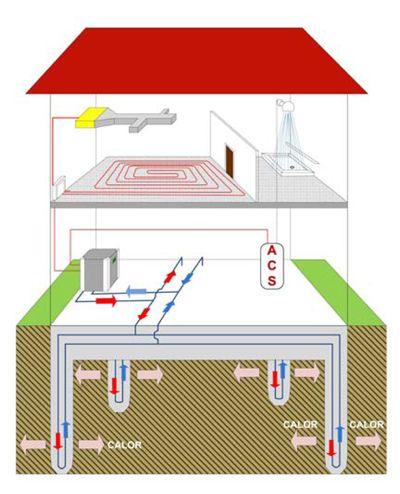 Esquema de captación mediante pilotes geotérmicos