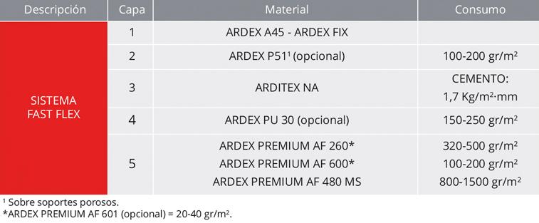 Sistema Fast Flex - Arditex NA - Autonivelante flexible - tabla