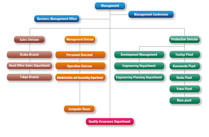 Corporate profile / organization chart|Corporate information