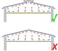 Dachneigung ermitteln | der Dachplattenprofi!