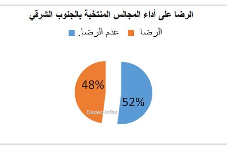 استطلاعات دادس أنفو حول مدى الرضا عن أداء المجالس المنتخبة تعكس «اشتداد المنافسة الانتخابية»:  % 52  / % 48