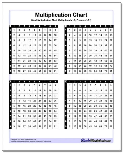 Multiplication Charts 55 High Resolution Printable PDFs, 1-10, 1-12