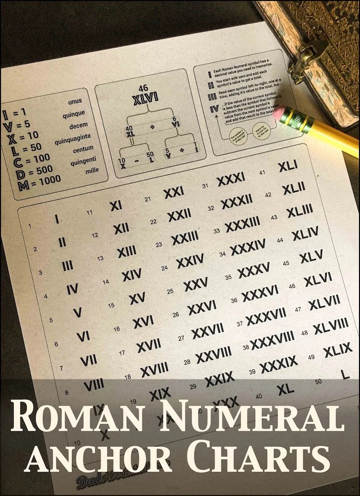 Roman Numerals Chart Updated