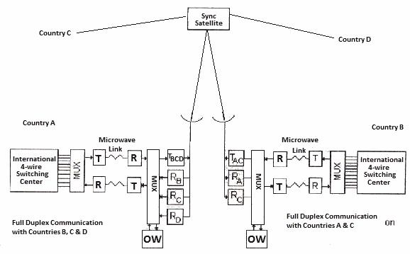 Satellite Communication - Block Diagram, Earth Station