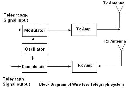 Diagram Diagram of electric telegraph Diagram Schematic Circuit