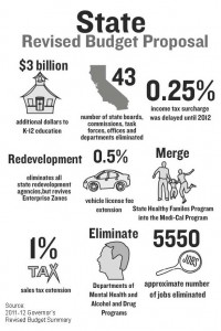 State Revised Budget Proposal Infographic
