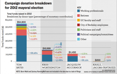 Election2012CampaignDonations