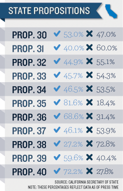 FINALStatePropositions