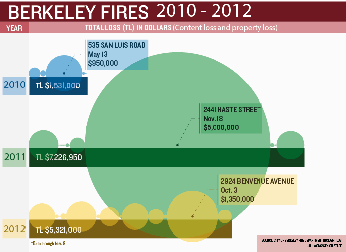 Fire.Infographic.WONG