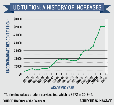 infographic.tuition.ashley.ONLINE