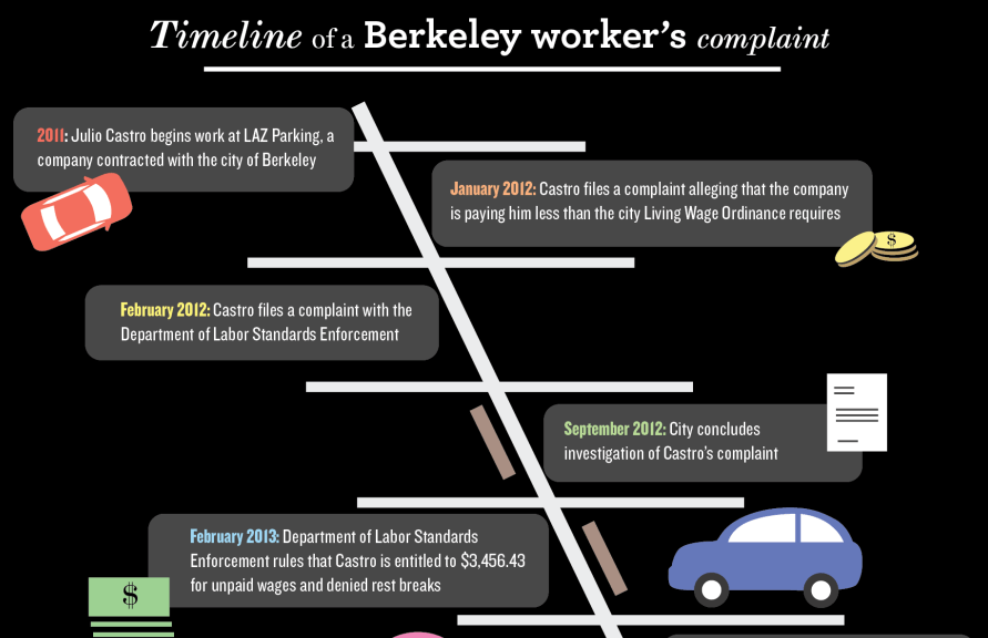 Complaint from Berkeley worker puts living wage law under scrutiny