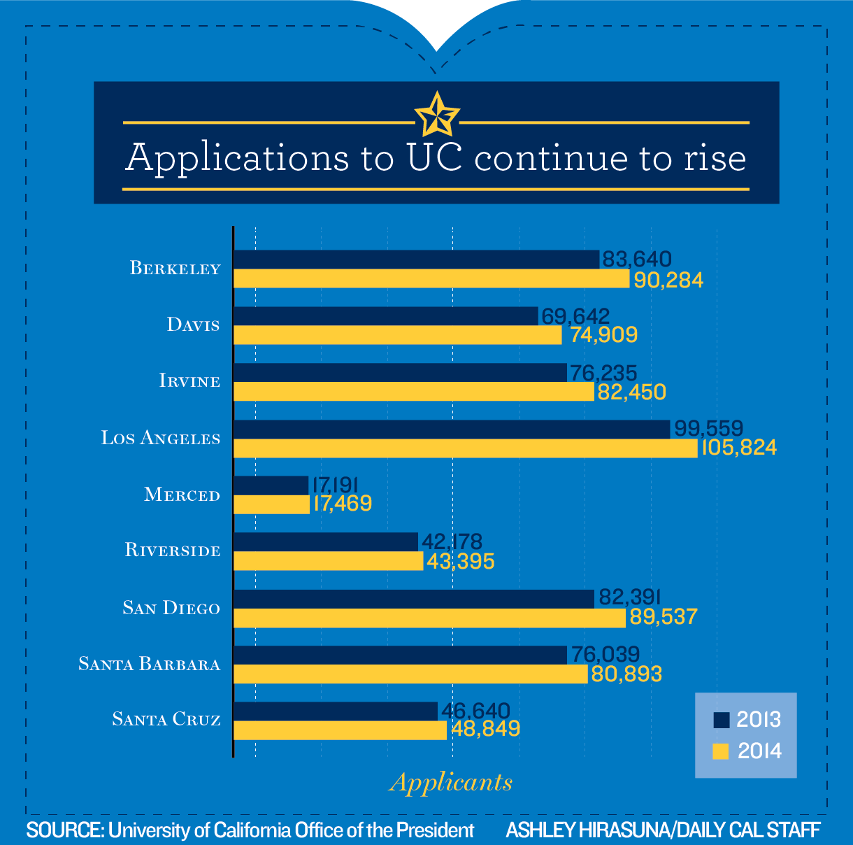 uc berkeley admission essay Being admitted into uc berkeley or ucla is harder than ever admission rates are very low and the number of applicants keeps rising every year.