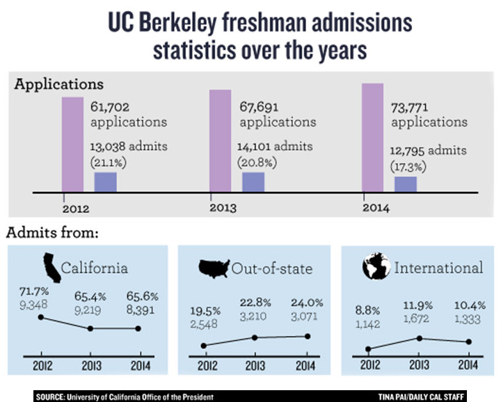 Can I get into UCLA/UC Berkeley?