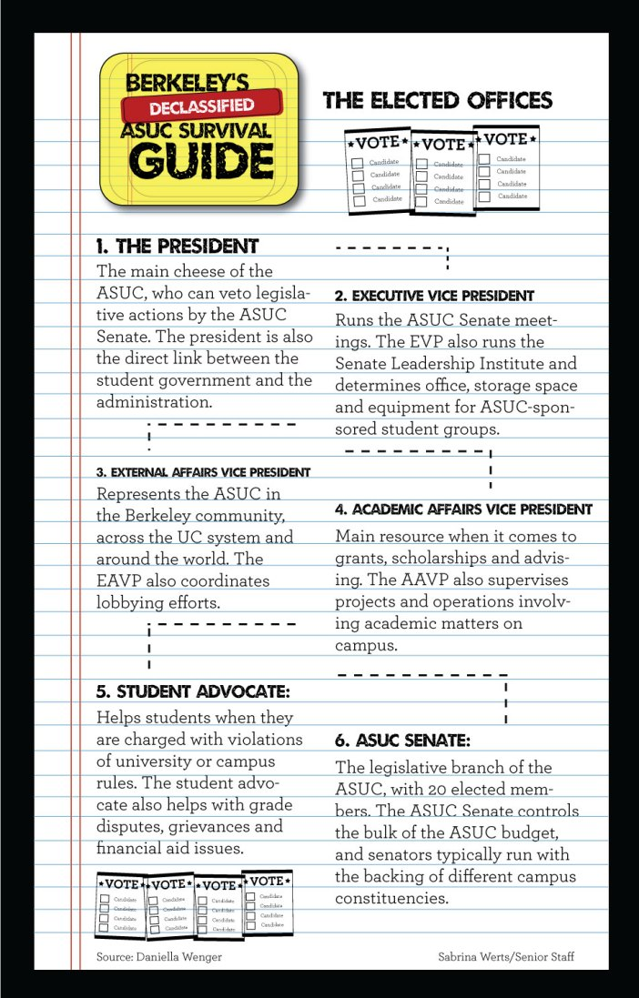 ASUC-Guide-Infographic-Updated (1)