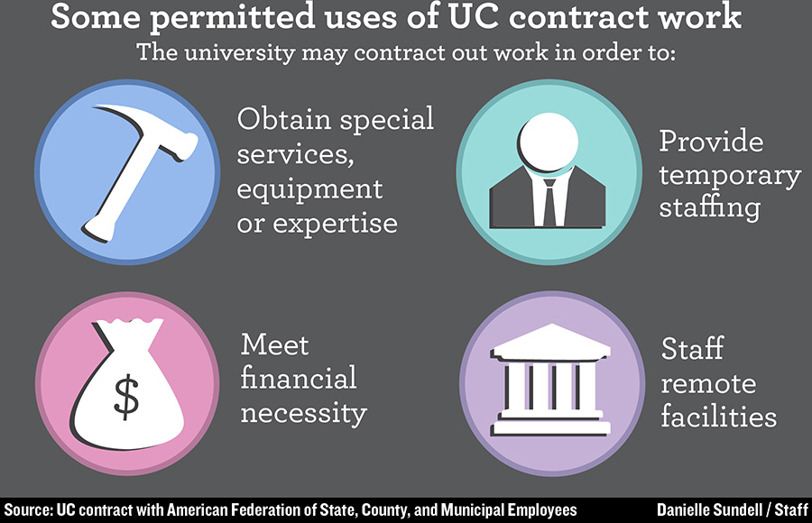 a contract in question the daily californian
