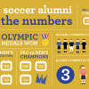Soccer Pro Infographic