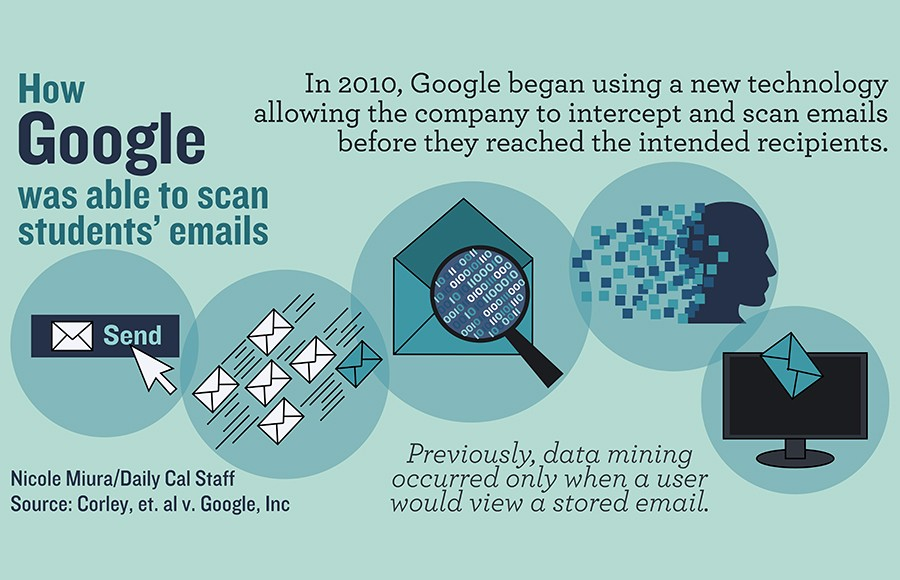 google infographic final