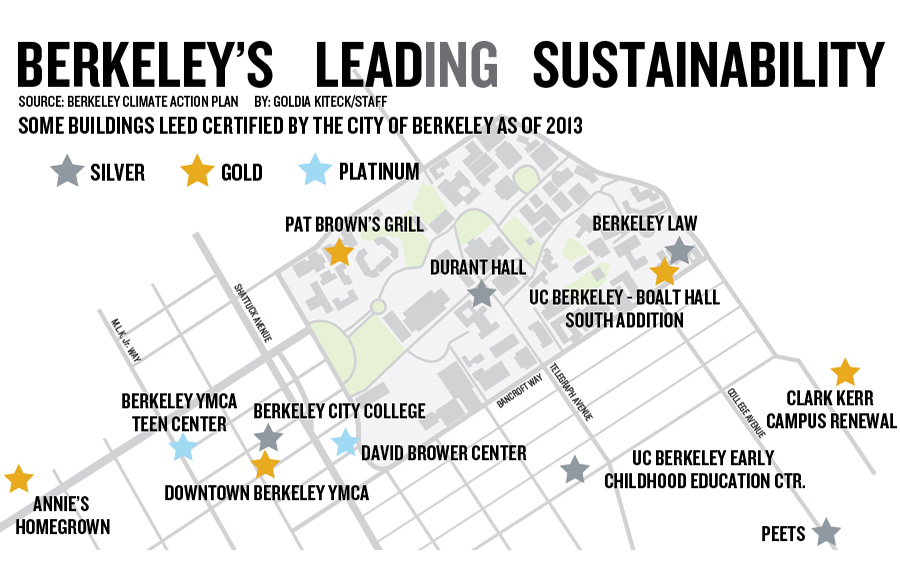 2 Berkeley buildings selected to receive national awards