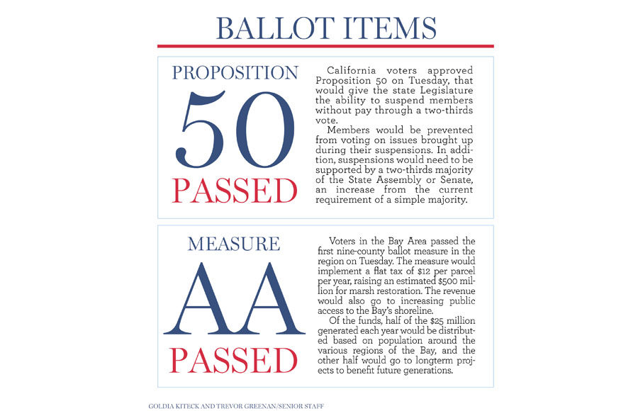 ballot_items_primary2016