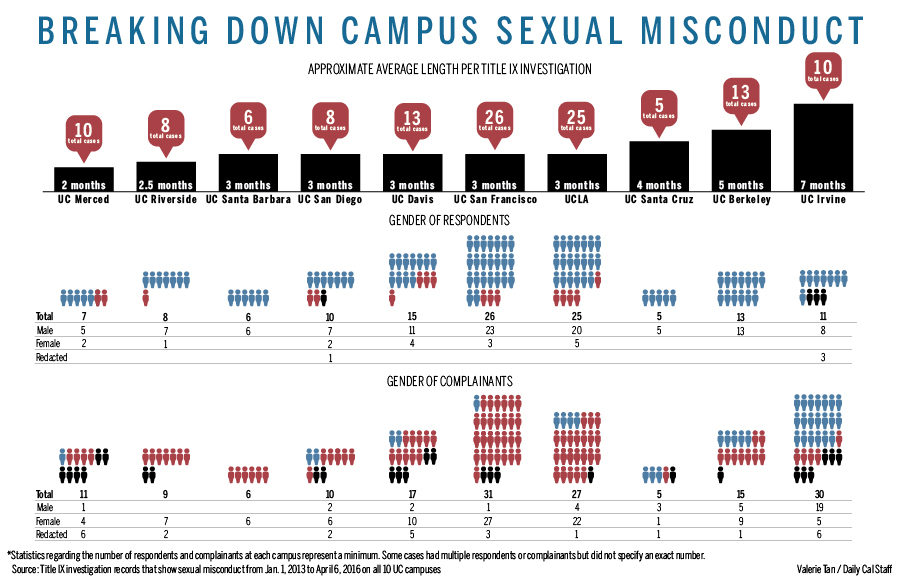 coloredited_breaking-down-campus-sexual-harrassment_valerie-tan_staff-2