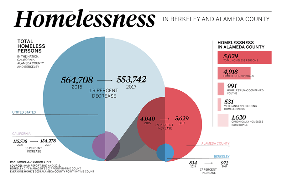 Alameda County among largest homeless communities nationwide, report finds