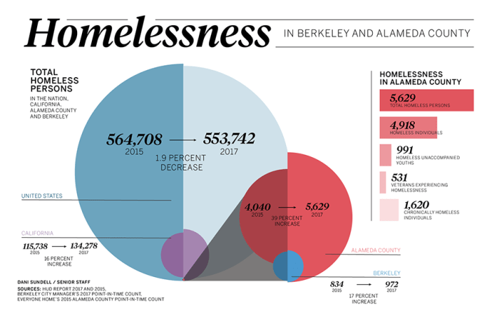 coloredited_danisundell_homelessness_infographic