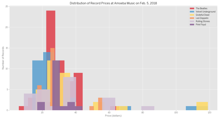 Distribution of prices at Amoeba Music
