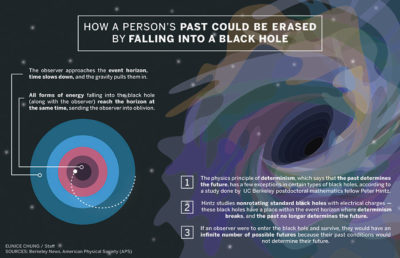 coloredited_eunicechung_blackholes_infographic