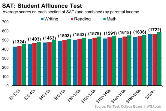 SAT scores by affluence of family