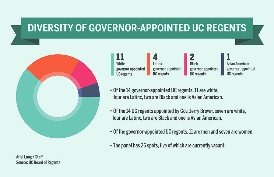 Pie chart showing distribution of UC regents by race