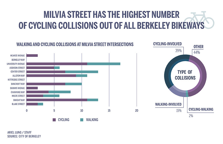 Chart showing collision frequency and types at Milvia Street