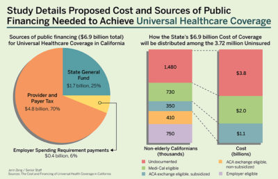 Pie chart showing sources of public financing for Universal Healthcare Coverage in California, and charts showing distribution of Cost of Coverage