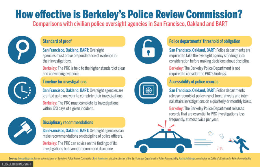 Berkeley Police Review Commission effectiveness compared with SF, Oakland, BART